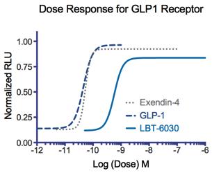 GLP1R.Binding